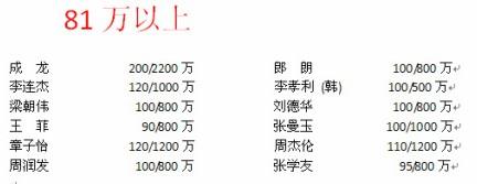 数百名艺人身价被曝光 成龙200万陈法拉仅5万(图)