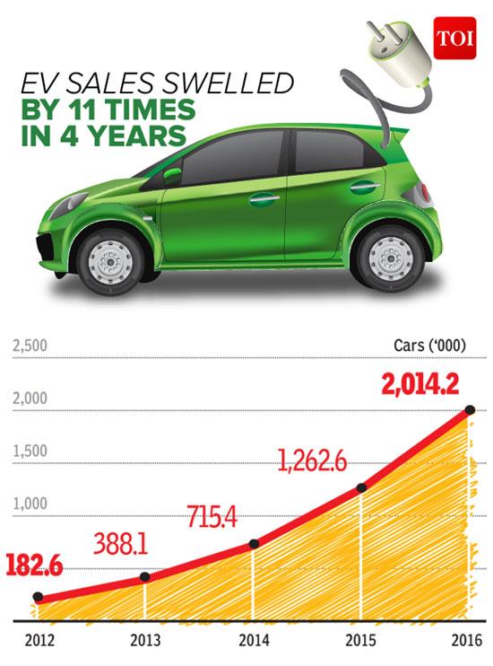 电动汽车全球迅速普及4年内销量增长11倍
