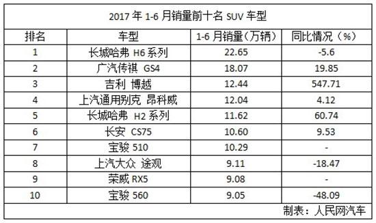 2017上半年中国汽车品牌优势扩大 上汽大众份额失守