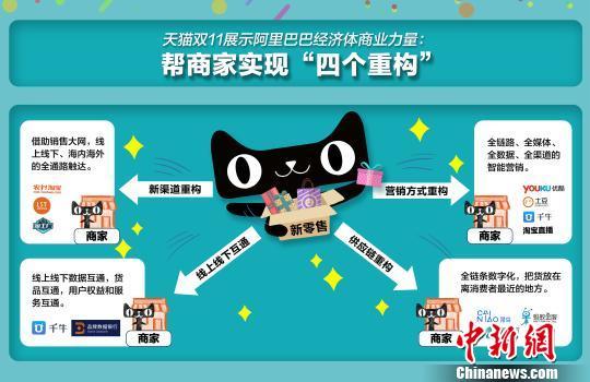 天猫双11成新零售升级主阵地:超60%老字号拥抱天猫