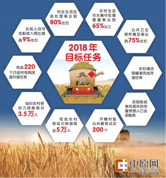 郑州一揽子工程加快乡村振兴 看看今年的目标